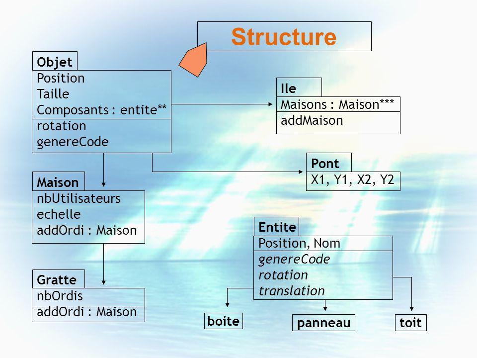 Objet Position Taille Composants : entite** rotation genereCode Ile Maisons : Maison*** addMaison Pont X1, Y1, X2, Y2 Maison nbUtilisateurs echelle ad