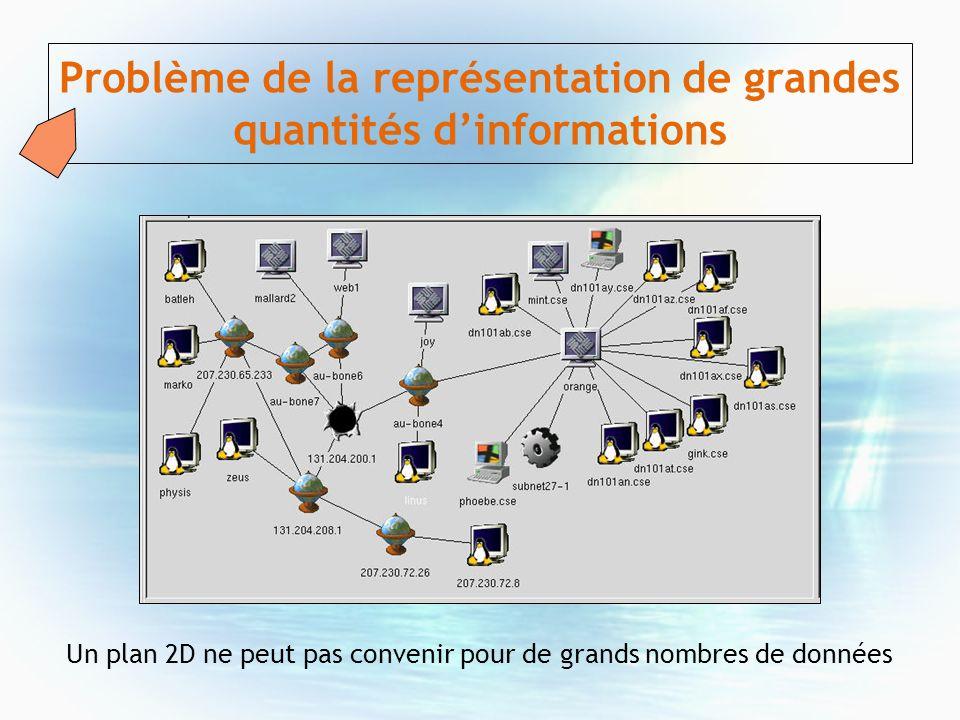 Problème de la représentation de grandes quantités dinformations Un plan 2D ne peut pas convenir pour de grands nombres de données