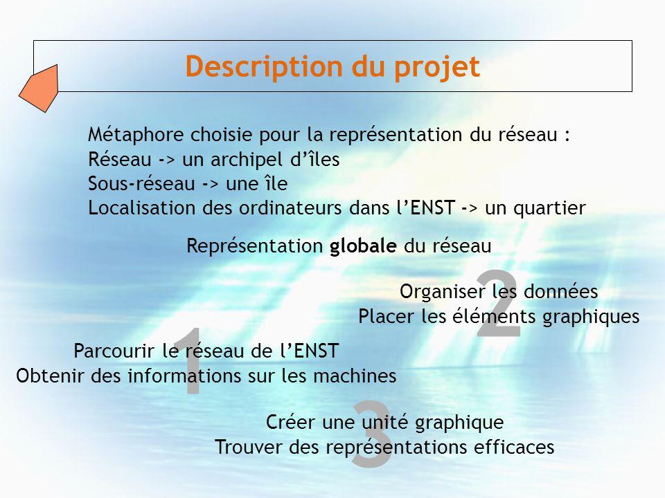 1 2 3 Description du projet Parcourir le réseau de lENST Obtenir des informations sur les machines Métaphore choisie pour la représentation du réseau
