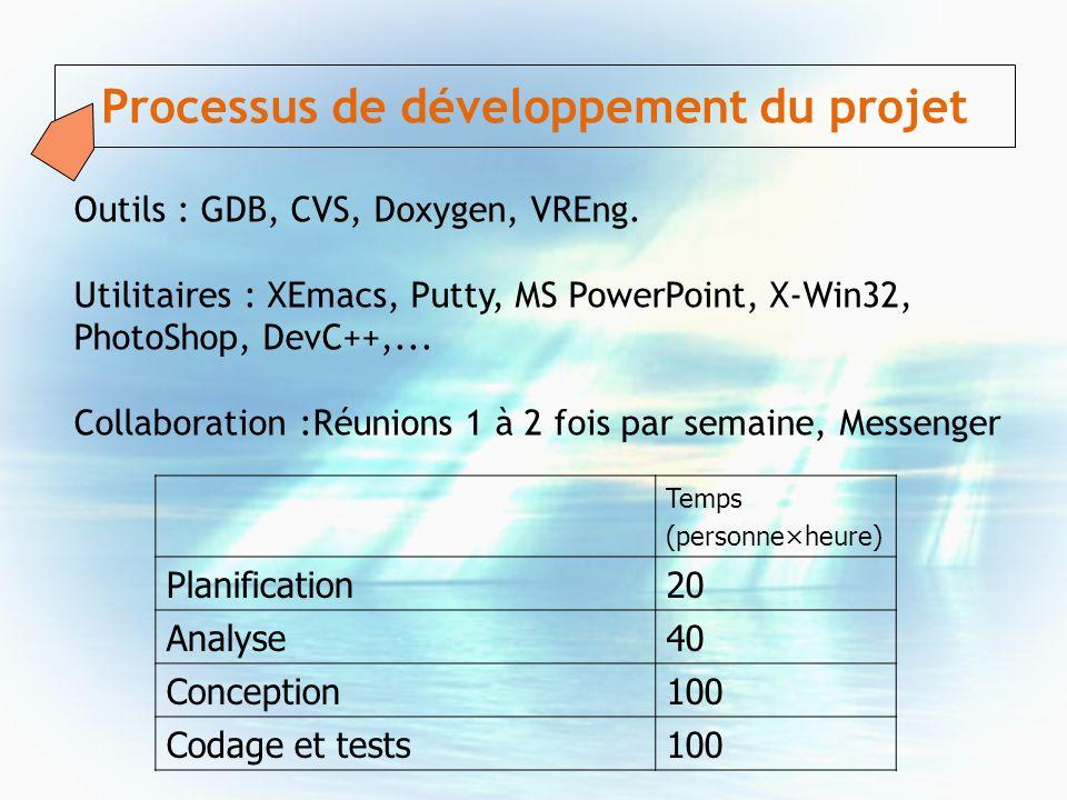 Outils : GDB, CVS, Doxygen, VREng. Utilitaires : XEmacs, Putty, MS PowerPoint, X-Win32, PhotoShop, DevC++,... Collaboration :Réunions 1 à 2 fois par s