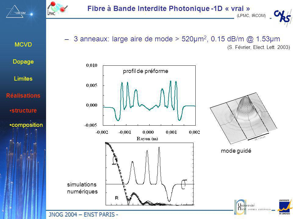 JNOG 2004 – ENST PARIS - Fibre à Bande Interdite Photonique -1D « vrai » –3 anneaux: large aire de mode > 520µm 2, 0.15 dB/m @ 1.53µm (S.