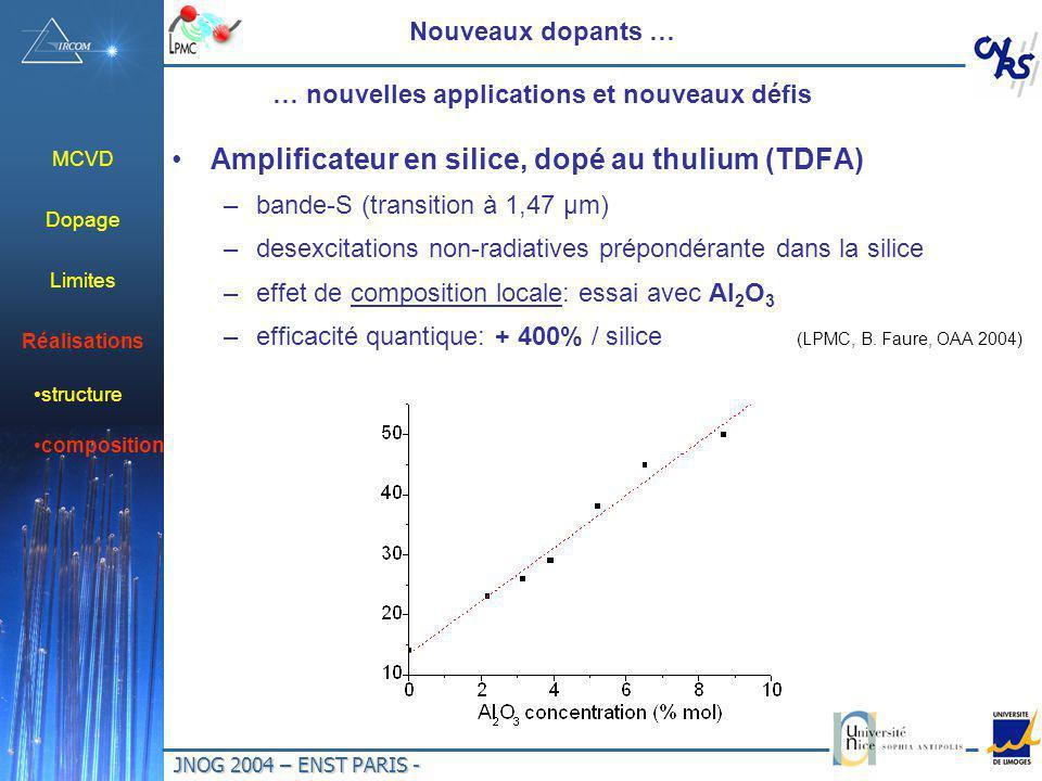 JNOG 2004 – ENST PARIS - Nouveaux dopants … … nouvelles applications et nouveaux défis Amplificateur en silice, dopé au thulium (TDFA) –bande-S (transition à 1,47 µm) –desexcitations non-radiatives prépondérante dans la silice –effet de composition locale: essai avec Al 2 O 3 –efficacité quantique: + 400% / silice (LPMC, B.