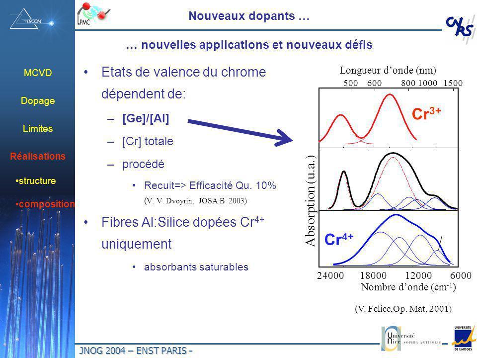JNOG 2004 – ENST PARIS - Nouveaux dopants … … nouvelles applications et nouveaux défis Etats de valence du chrome dépendent de: –[Ge]/[Al] –[Cr] totale –procédé Recuit=> Efficacité Qu.