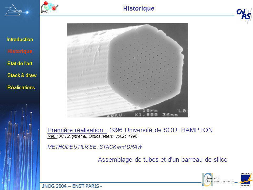 JNOG 2004 – ENST PARIS - Introduction Historique Première réalisation : 1996 Université de SOUTHAMPTON Réf. : JC Knight et al, Optics letters, vol.21