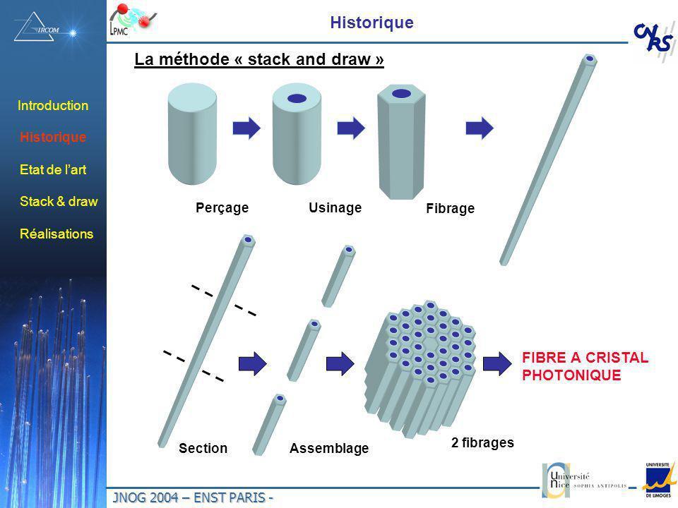 JNOG 2004 – ENST PARIS - Introduction Historique PerçageUsinage Fibrage 2 fibrages FIBRE A CRISTAL PHOTONIQUE SectionAssemblage Etat de lart Stack & draw Réalisations La méthode « stack and draw »