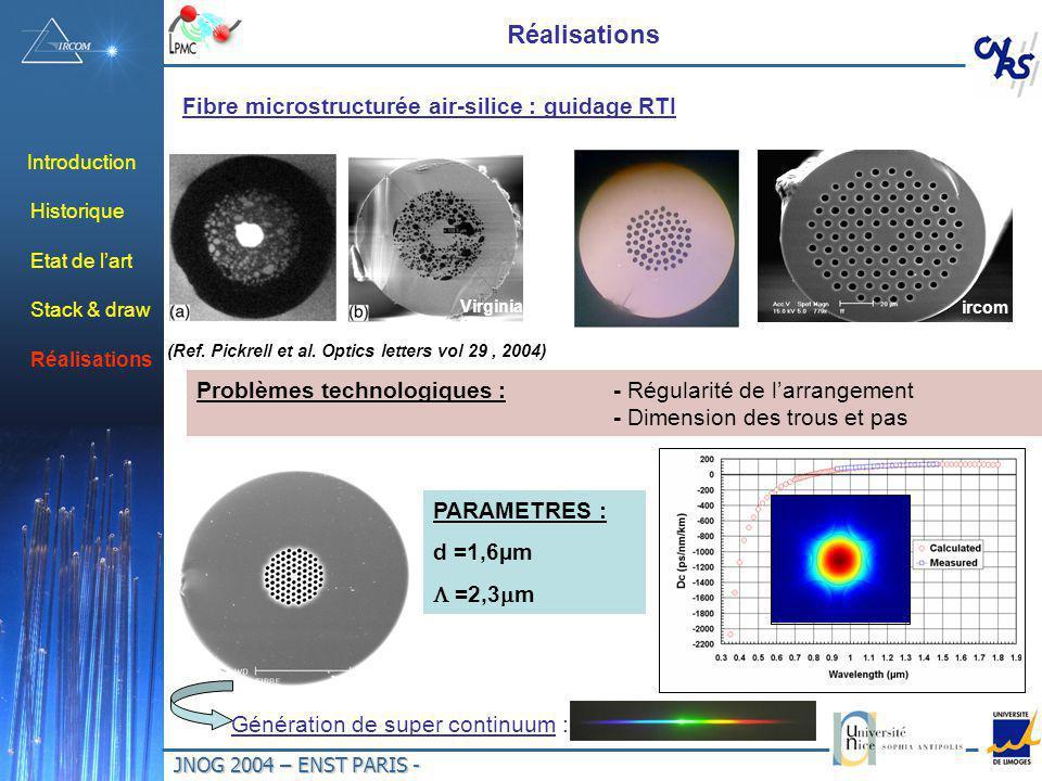 JNOG 2004 – ENST PARIS - Introduction Historique Etat de lart Stack & draw Réalisations Fibre microstructurée air-silice : guidage RTI Problèmes technologiques : - Régularité de larrangement - Dimension des trous et pas Génération de super continuum : PARAMETRES : d =1,6µm =2,3 m (Ref.