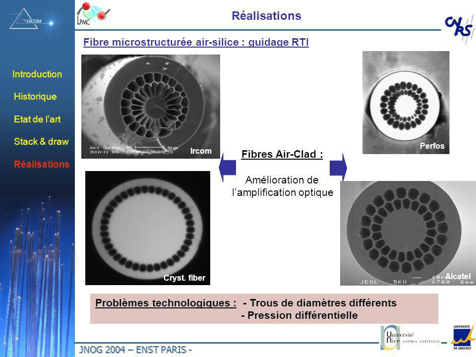 JNOG 2004 – ENST PARIS - Introduction Historique Etat de lart Stack & draw Réalisations Fibre microstructurée air-silice : guidage RTI Fibres Air-Clad