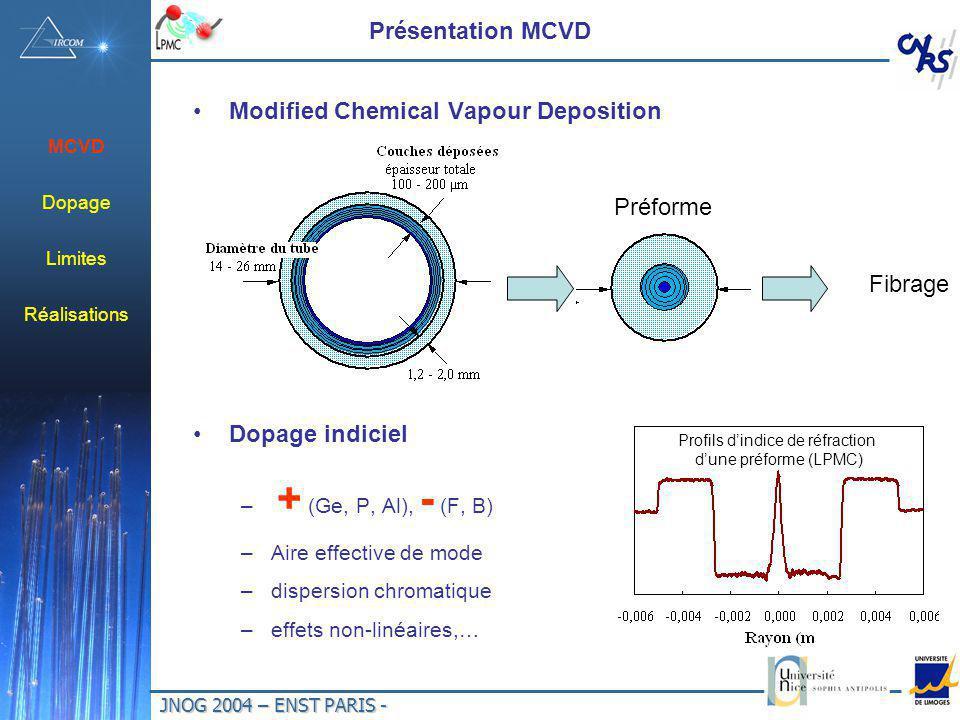 JNOG 2004 – ENST PARIS - Présentation MCVD Modified Chemical Vapour Deposition Dopage indiciel – + (Ge, P, Al), - (F, B) –Aire effective de mode –disp