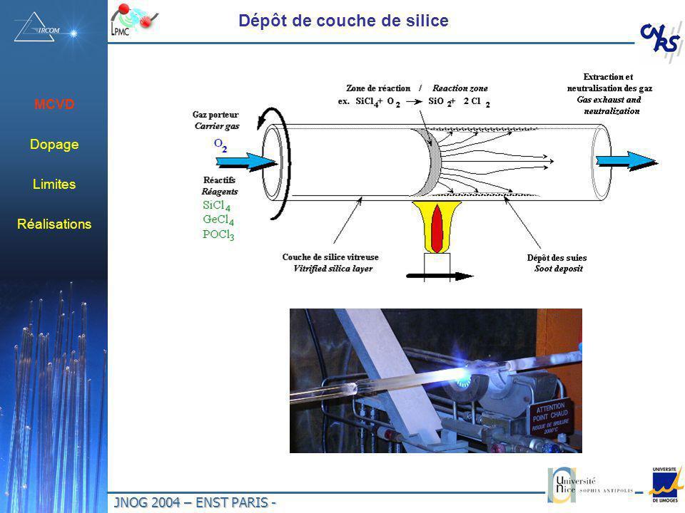 JNOG 2004 – ENST PARIS - Dépôt de couche de silice MCVD Dopage Limites Réalisations