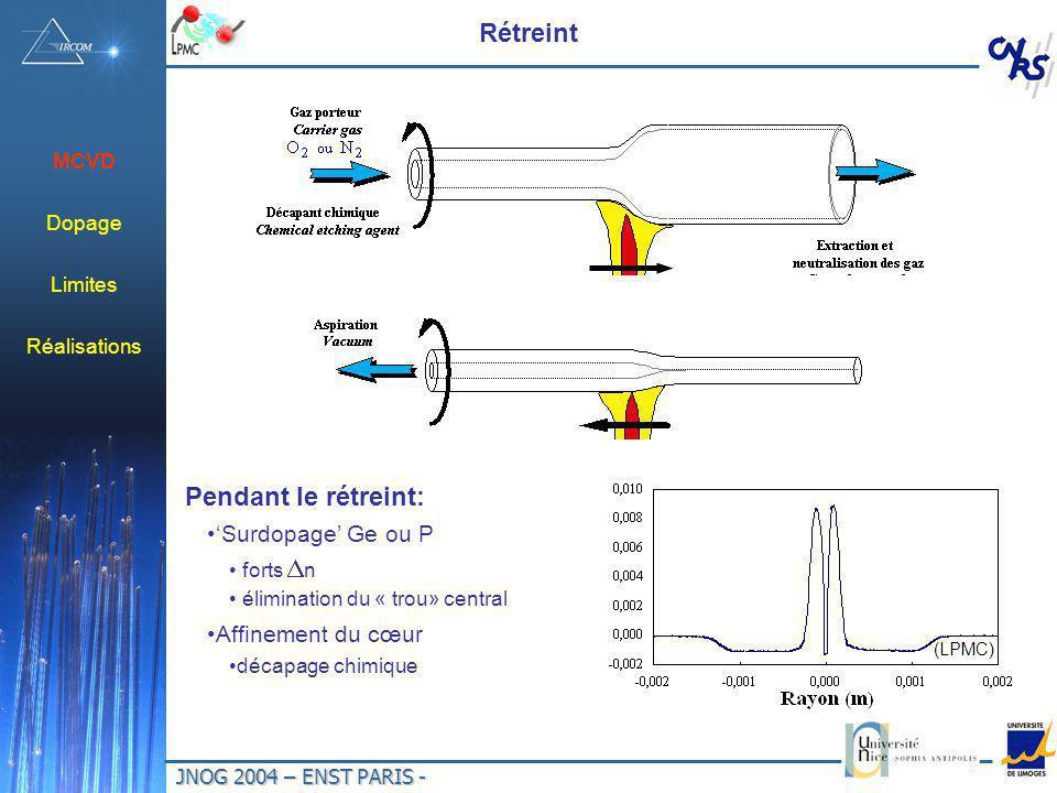 JNOG 2004 – ENST PARIS - Rétreint Pendant le rétreint: Surdopage Ge ou P forts n élimination du « trou» central Affinement du cœur décapage chimique (LPMC) MCVD Dopage Limites Réalisations