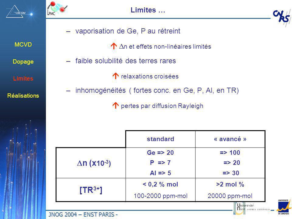 JNOG 2004 – ENST PARIS - Limites … –vaporisation de Ge, P au rétreint n et effets non-linéaires limités –faible solubilité des terres rares relaxations croisées –inhomogénéités ( fortes conc.