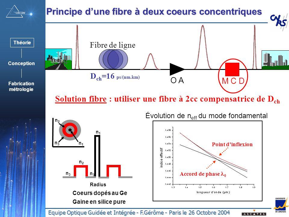 Equipe Optique Guidée et Intégrée - F.Gérôme - Paris le 26 Octobre 2004 Principe dune fibre à deux coeurs concentriques Théorie Conception Fabrication métrologie M C D O A Fibre de ligne D ch =16 ps/(nm.km) n3n3 n1n1 n2n2 n1n1 Coeurs dopés au Ge Gaine en silice pure Radius n2n2 n3n3 n3n3 Solution fibre : utiliser une fibre à 2cc compensatrice de D ch Accord de phase 0 Point dinflexion Évolution de n eff du mode fondamental