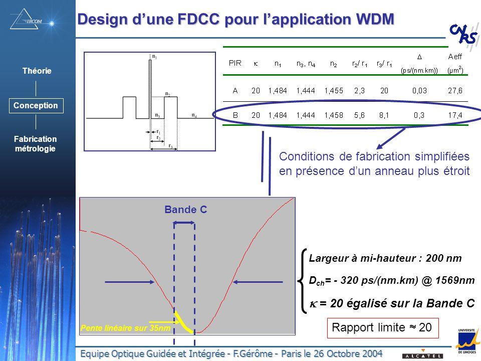 Equipe Optique Guidée et Intégrée - F.Gérôme - Paris le 26 Octobre 2004 Largeur à mi-hauteur : 200 nm D ch = - 320 ps/(nm.km) @ 1569nm = 20 égalisé sur la Bande C Bande C Pente linéaire sur 35nm Design dune FDCC pour lapplication WDM Conditions de fabrication simplifiées en présence dun anneau plus étroit Théorie Conception Fabrication métrologie Rapport limite 20