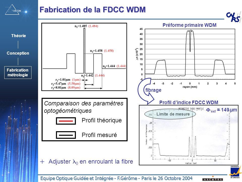 Equipe Optique Guidée et Intégrée - F.Gérôme - Paris le 26 Octobre 2004 Fabrication de la FDCC WDM Profil dindice FDCC WDM Préforme primaire WDM Profi