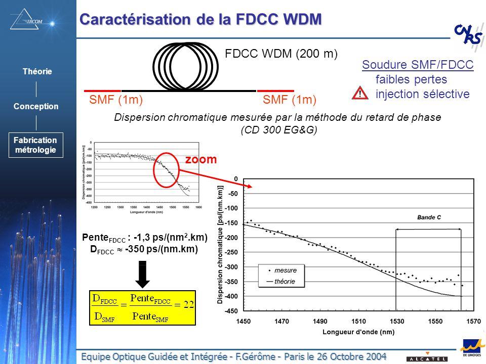 Equipe Optique Guidée et Intégrée - F.Gérôme - Paris le 26 Octobre 2004 FDCC WDM (200 m) SMF (1m) Dispersion chromatique mesurée par la méthode du retard de phase (CD 300 EG&G) Pente FDCC : -1,3 ps/(nm 2.km) D FDCC -350 ps/(nm.km) Soudure SMF/FDCC faibles pertes injection sélective Caractérisation de la FDCC WDM zoom Théorie Conception Fabrication métrologie