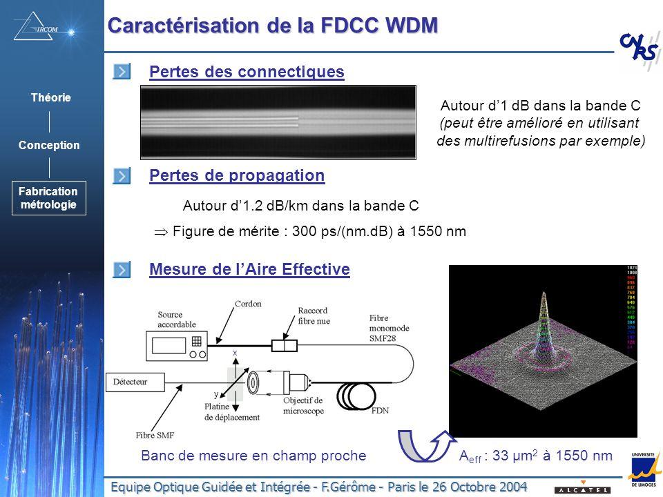 Equipe Optique Guidée et Intégrée - F.Gérôme - Paris le 26 Octobre 2004 Pertes des connectiques Autour d1 dB dans la bande C (peut être amélioré en utilisant des multirefusions par exemple) Mesure de lAire Effective A eff : 33 µm 2 à 1550 nm Banc de mesure en champ proche Figure de mérite : 300 ps/(nm.dB) à 1550 nm Pertes de propagation Autour d1.2 dB/km dans la bande C x y Caractérisation de la FDCC WDM Théorie Conception Fabrication métrologie