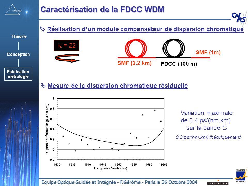 Equipe Optique Guidée et Intégrée - F.Gérôme - Paris le 26 Octobre 2004 Réalisation dun module compensateur de dispersion chromatique SMF (2.2 km) FDCC (100 m) SMF (1m) Variation maximale de 0.4 ps/(nm.km) sur la bande C 0.3 ps/(nm.km) théoriquement Mesure de la dispersion chromatique résiduelle = 22 Caractérisation de la FDCC WDM Théorie Conception Fabrication métrologie