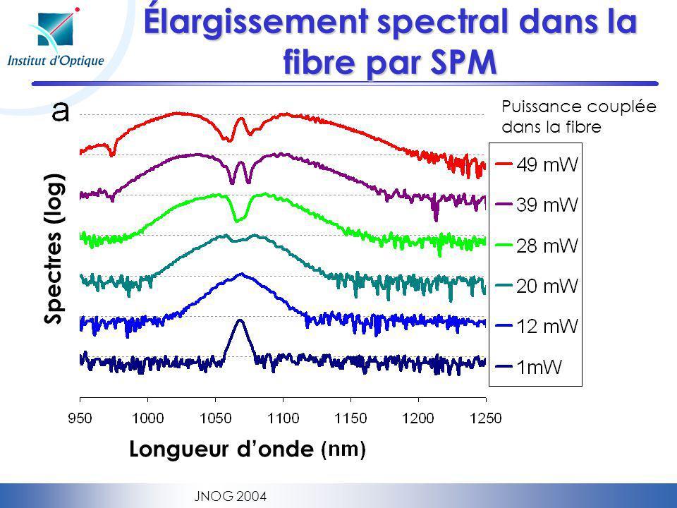 JNOG 2004 Élargissement spectral dans la fibre par SPM Puissance couplée dans la fibre Longueur donde Spectres (log)