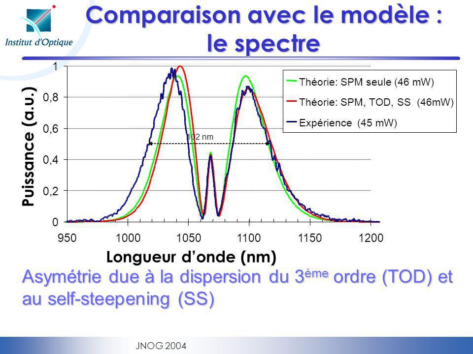 JNOG 2004 Comparaison avec le modèle : le spectre Asymétrie due à la dispersion du 3 ème ordre (TOD) et au self-steepening (SS) Longueur donde (nm) Puissance (a.u.) 0 0,2 0,4 0,6 0,8 1 95010001050110011501200 102 nm Théorie: SPM seule (46 mW) Théorie: SPM, TOD, SS (46mW) Expérience (45 mW)