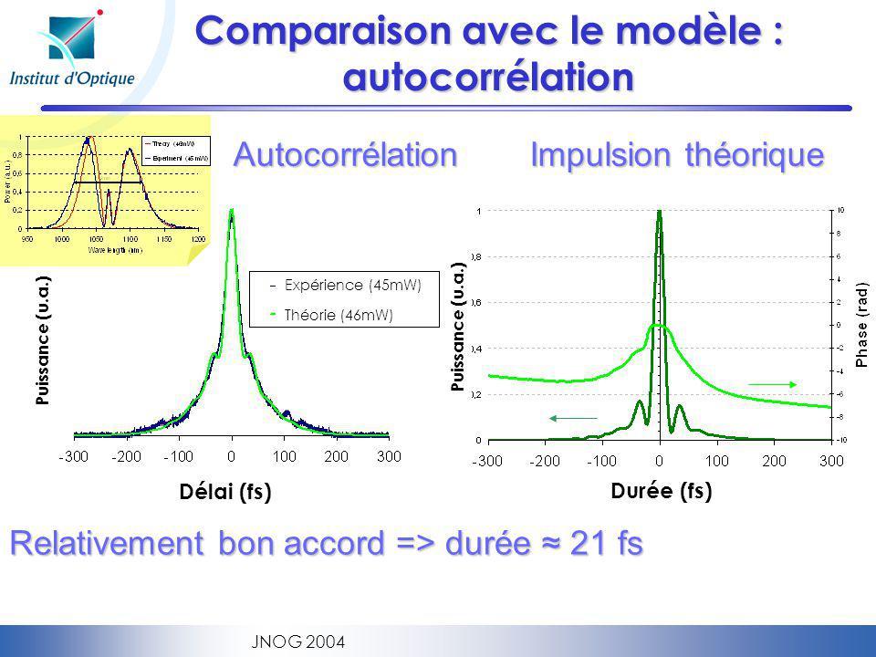 JNOG 2004 Comparaison avec le modèle : autocorrélation Relativement bon accord => durée 21 fs Autocorrélation Impulsion théorique Expérience (45mW) Théorie (46mW) Délai (fs) Puissance (u.a.) Durée (fs)