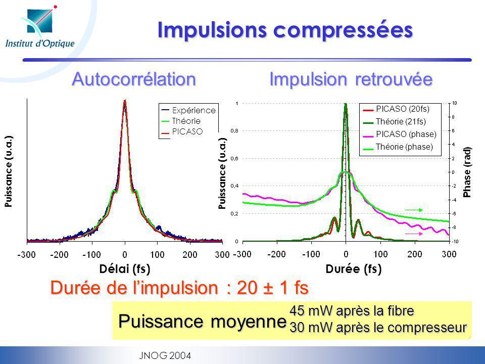 JNOG 2004 Impulsions compressées Autocorrélation Impulsion retrouvée 45 mW après la fibre 30 mW après le compresseur Puissance moyenne Délai (fs) Puissance (u.a.) Durée (fs) Durée de limpulsion : 20 ± 1 fs Puissance (u.a.) Expérience Théorie PICASO PICASO (20fs) Théorie (21fs) PICASO (phase) Théorie (phase)