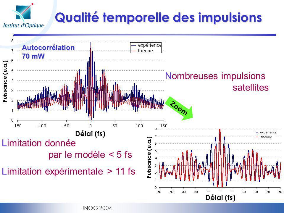 JNOG 2004 Qualité temporelle des impulsions Limitation donnée par le modèle < 5 fs Limitation expérimentale > 11 fs Nombreuses impulsions satellites Zoom Délai (fs) Puissance (u.a.) Délai (fs) Puissance (u.a.) expérience théorie expérience théorie Autocorrélation 70 mW