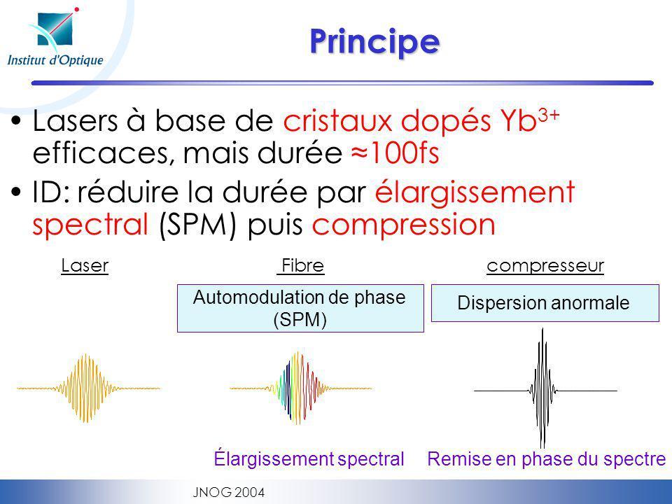 JNOG 2004 Principe Lasers à base de cristaux dopés Yb 3+ efficaces, mais durée 100fs ID: réduire la durée par élargissement spectral (SPM) puis compression Automodulation de phase (SPM) Dispersion anormale Élargissement spectral Remise en phase du spectre Laser Fibrecompresseur