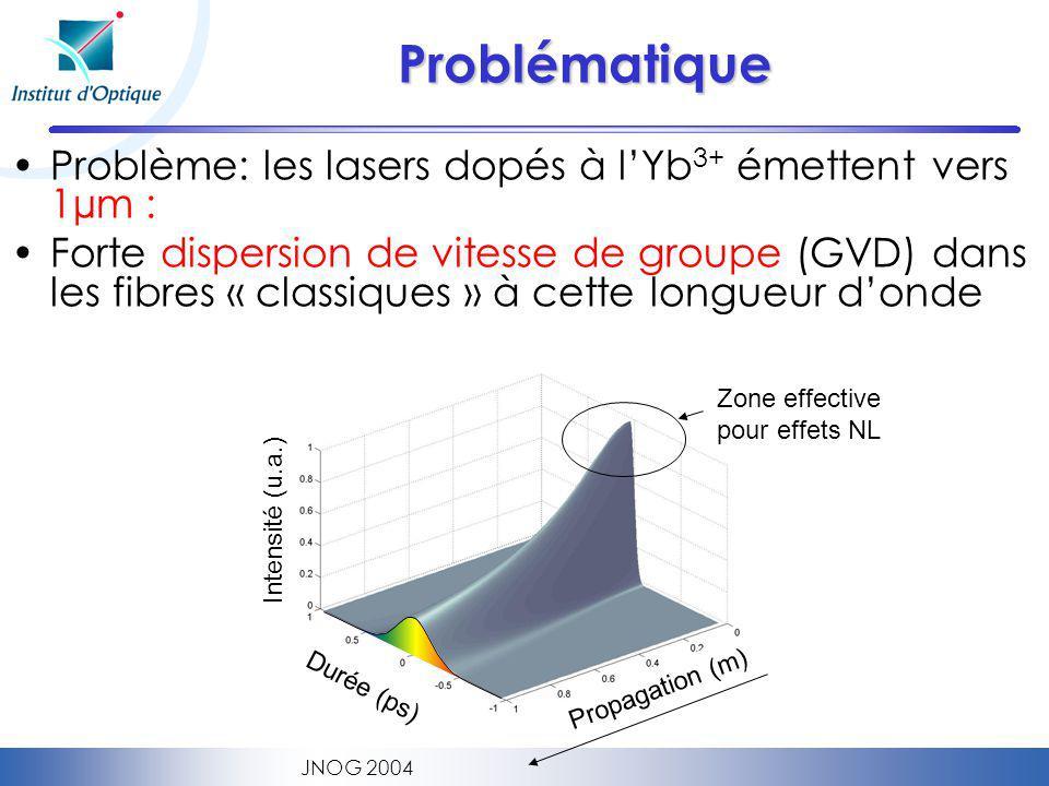 JNOG 2004 Problématique Problème: les lasers dopés à lYb 3+ émettent vers 1µm : Forte dispersion de vitesse de groupe (GVD) dans les fibres « classiques » à cette longueur donde Durée (ps) Intensité (u.a.) Propagation (m) Zone effective pour effets NL