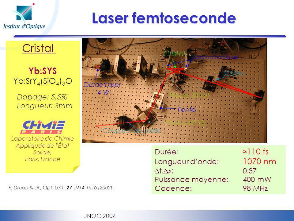 JNOG 2004 Laser femtoseconde // junction x6 80 mm 16 mm Cristal Diode Laser 4 W Miroirs dichroïques Prisme (SF10) SESAM Coupleur de sortie Fente Durée: 110 fs Longueur donde: 1070 nm t.