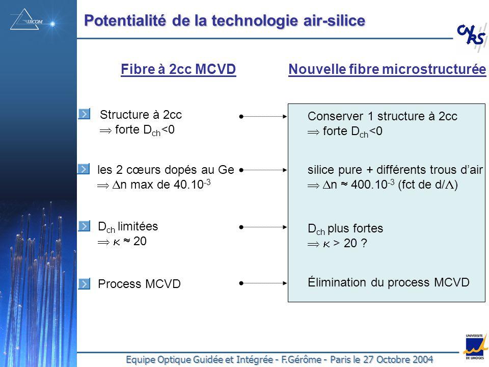 Equipe Optique Guidée et Intégrée - F.Gérôme - Paris le 27 Octobre 2004 Potentialité de la technologie air-silice Fibre à 2cc MCVDNouvelle fibre microstructurée Structure à 2cc forte D ch <0 les 2 cœurs dopés au Ge n max de 40.10 -3 Process MCVD D ch limitées 20 Conserver 1 structure à 2cc forte D ch <0 Élimination du process MCVD silice pure + différents trous dair n 400.10 -3 (fct de d/ ) D ch plus fortes > 20 ?
