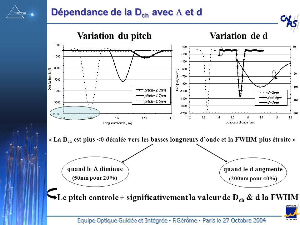 Equipe Optique Guidée et Intégrée - F.Gérôme - Paris le 27 Octobre 2004 Dépendance de la D ch avec et d Variation du pitch Variation de d quand le diminue quand le d augmente « La D ch est plus <0 décalée vers les basses longueurs donde et la FWHM plus étroite » Le pitch controle + significativement la valeur de D ch & d la FWHM (200nm pour 40%) (50nm pour 20%)