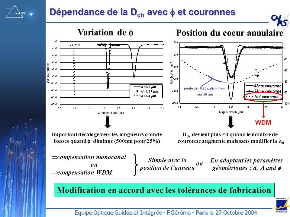 Equipe Optique Guidée et Intégrée - F.Gérôme - Paris le 27 Octobre 2004 Dépendance de la D ch avec et couronnes Variation de Position du coeur annulaire Important décalage vers les longueurs donde basses quand diminue (500nm pour 25%) compensation monocanal ou compensation WDM Simple avec la position de lanneau ou En adaptant les paramètres géométriques : d, and pente de - 0.26 ps/(nm 2.km) sur 35 nm WDM D ch devient plus <0 quand le nombre de couronne augmente mais sans modifier la 0 Modification en accord avec les tolérances de fabrication