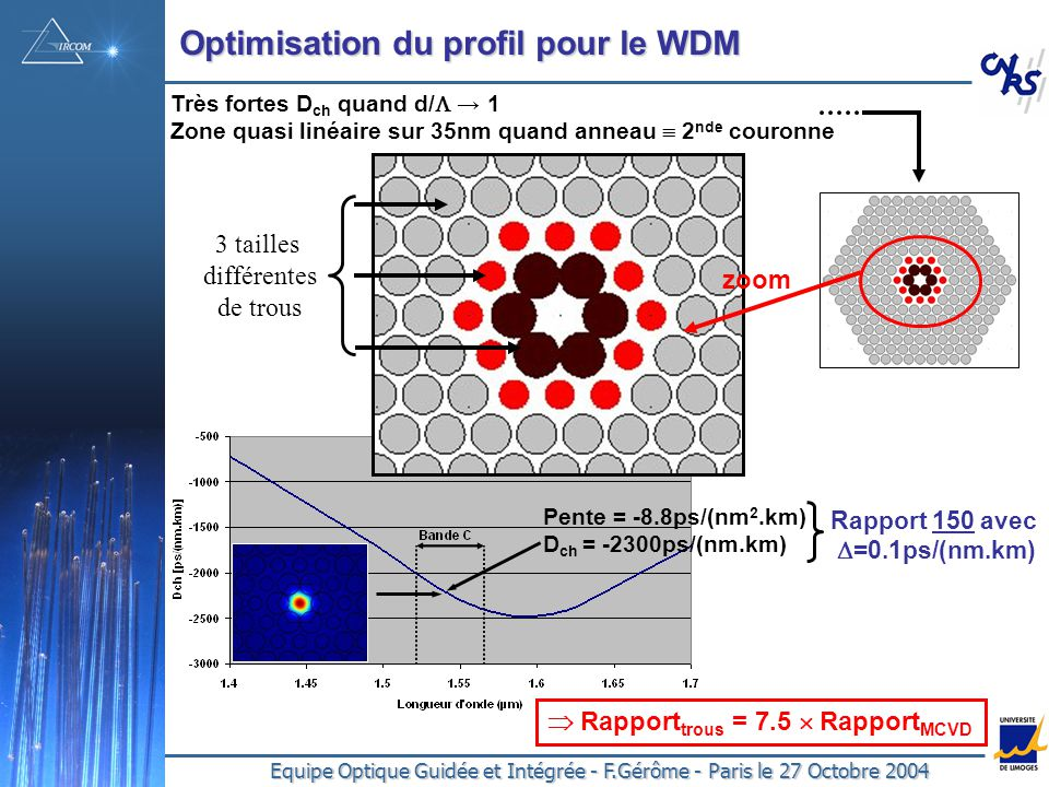 Equipe Optique Guidée et Intégrée - F.Gérôme - Paris le 27 Octobre 2004 Optimisation du profil pour le WDM zoom 3 tailles différentes de trous Pente = -8.8ps/(nm 2.km) D ch = -2300ps/(nm.km) Rapport 150 avec =0.1ps/(nm.km) Rapport trous = 7.5 Rapport MCVD Très fortes D ch quand d/ 1 Zone quasi linéaire sur 35nm quand anneau 2 nde couronne