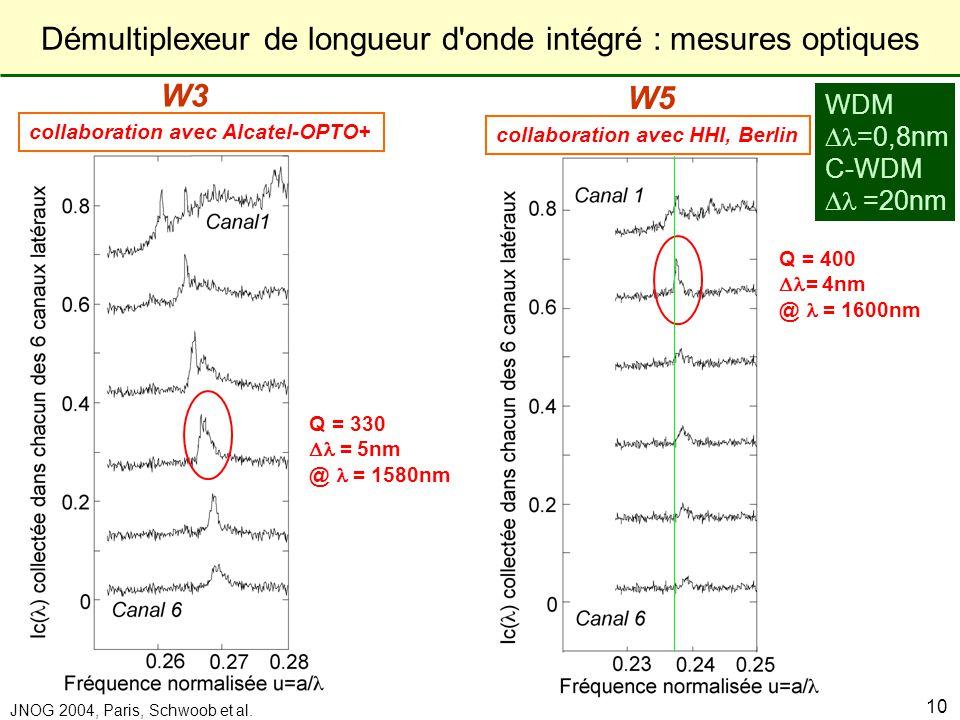 Laboratoire de Physique de la Matière Condensée JNOG 2004, Paris, Schwoob et al. 10 W3 W5 Q = 330 = 5nm @ = 1580nm Q = 400 = 4nm @ = 1600nm WDM =0,8nm