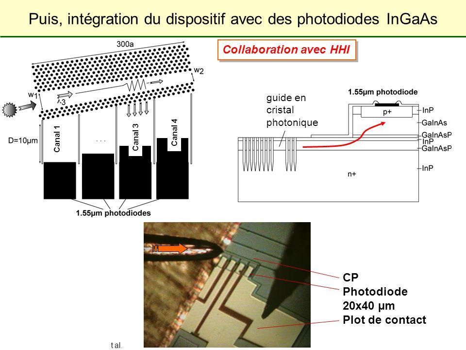 Laboratoire de Physique de la Matière Condensée JNOG 2004, Paris, Schwoob et al. 11 Collaboration avec HHI CP Photodiode 20x40 µm Plot de contact Cana