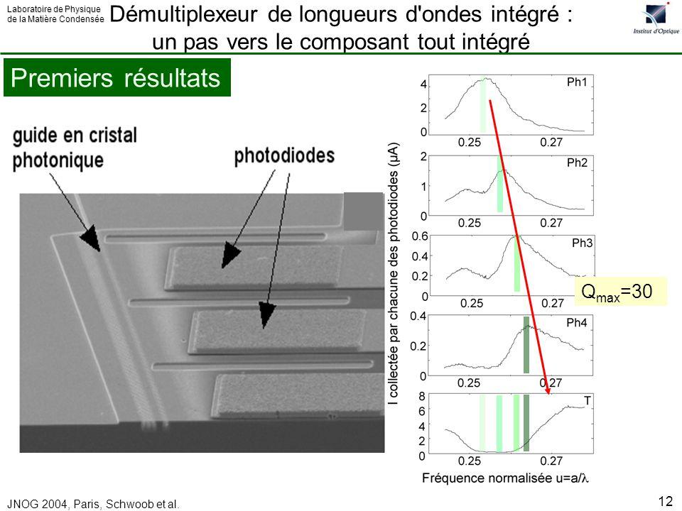 Laboratoire de Physique de la Matière Condensée JNOG 2004, Paris, Schwoob et al. 12 Premiers résultats Démultiplexeur de longueurs d'ondes intégré : u
