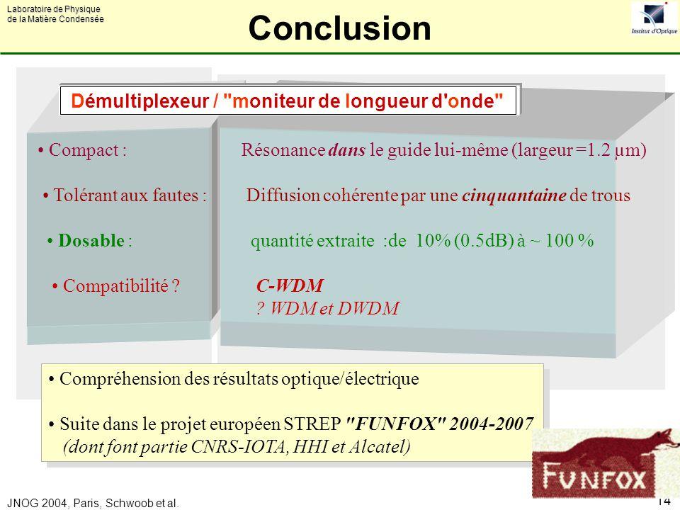 Laboratoire de Physique de la Matière Condensée JNOG 2004, Paris, Schwoob et al. 14 Conclusion Compact : Résonance dans le guide lui-même (largeur =1.
