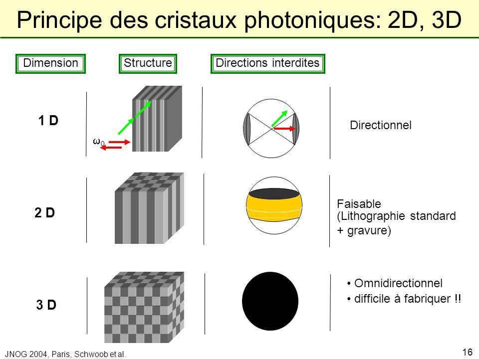 Laboratoire de Physique de la Matière Condensée JNOG 2004, Paris, Schwoob et al. 16 1 D Dimension StructureDirections interdites Directionnel 2 D Fais