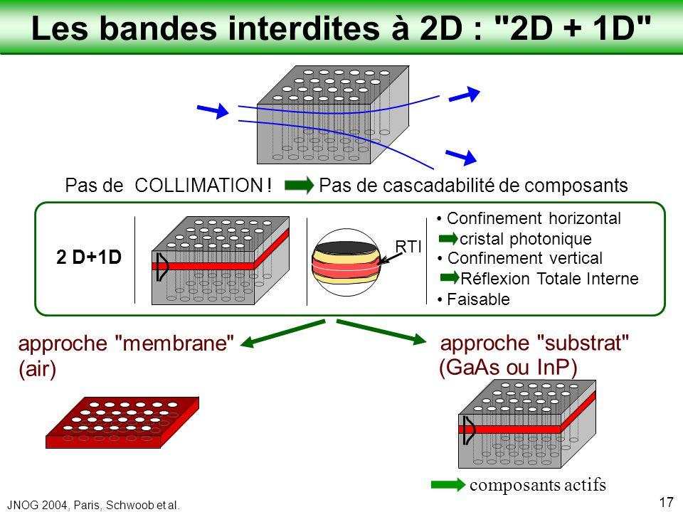 Laboratoire de Physique de la Matière Condensée JNOG 2004, Paris, Schwoob et al. 17 Les bandes interdites à 2D :