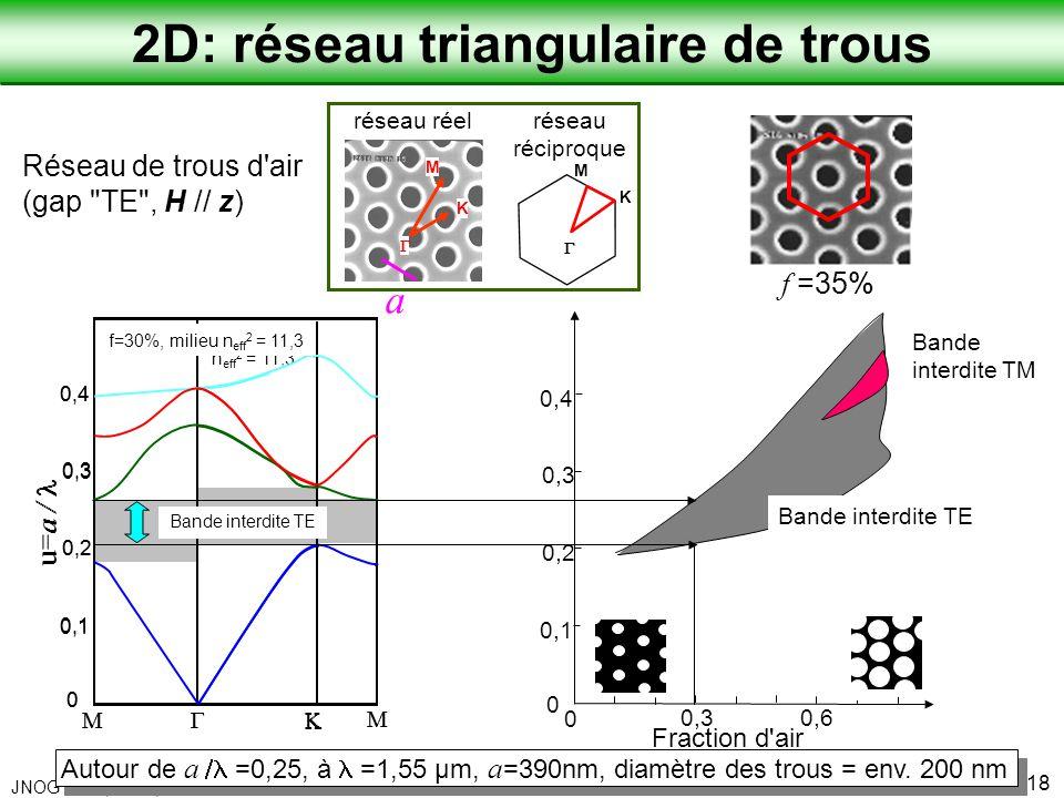 Laboratoire de Physique de la Matière Condensée JNOG 2004, Paris, Schwoob et al. 18 Autour de a =0,25, à =1,55 µm, a =390nm, diamètre des trous = env.