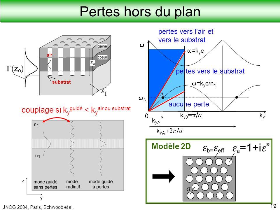 Laboratoire de Physique de la Matière Condensée JNOG 2004, Paris, Schwoob et al. 19 Modèle 2D couplage si k y guidé < k y air ou substrat substrat air