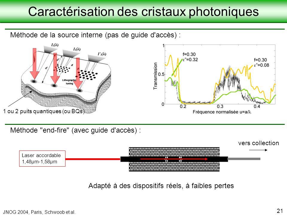 Laboratoire de Physique de la Matière Condensée JNOG 2004, Paris, Schwoob et al. 21 Méthode de la source interne (pas de guide d'accès) : 1 ou 2 puits