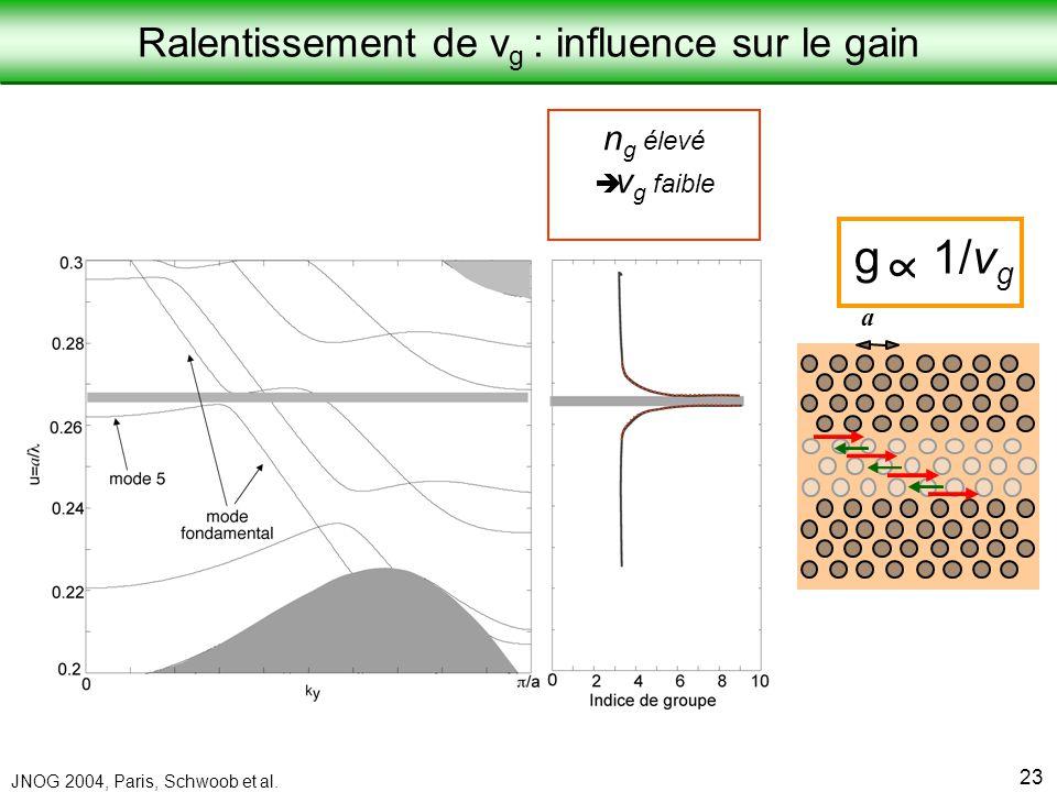 Laboratoire de Physique de la Matière Condensée JNOG 2004, Paris, Schwoob et al. 23 n g élevé è v g faible g 1/v g a Ralentissement de v g : influence
