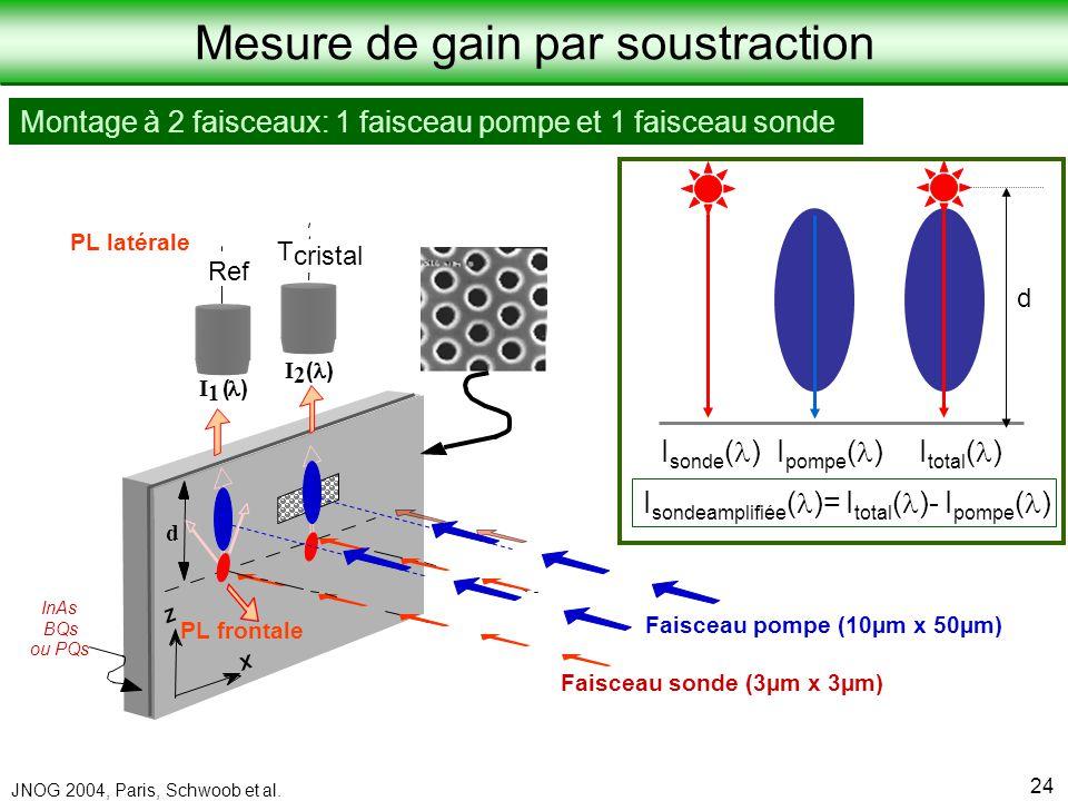 Laboratoire de Physique de la Matière Condensée JNOG 2004, Paris, Schwoob et al. 24 Montage à 2 faisceaux: 1 faisceau pompe et 1 faisceau sonde Z X (