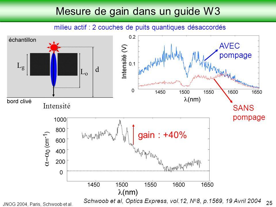 Laboratoire de Physique de la Matière Condensée JNOG 2004, Paris, Schwoob et al. 25 Schwoob et al, Optics Express, vol.12, N o 8, p.1569, 19 Avril 200