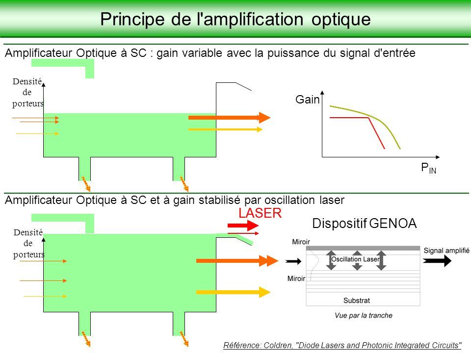Laboratoire de Physique de la Matière Condensée JNOG 2004, Paris, Schwoob et al. 26 Amplificateur Optique à SC et à gain stabilisé par oscillation las