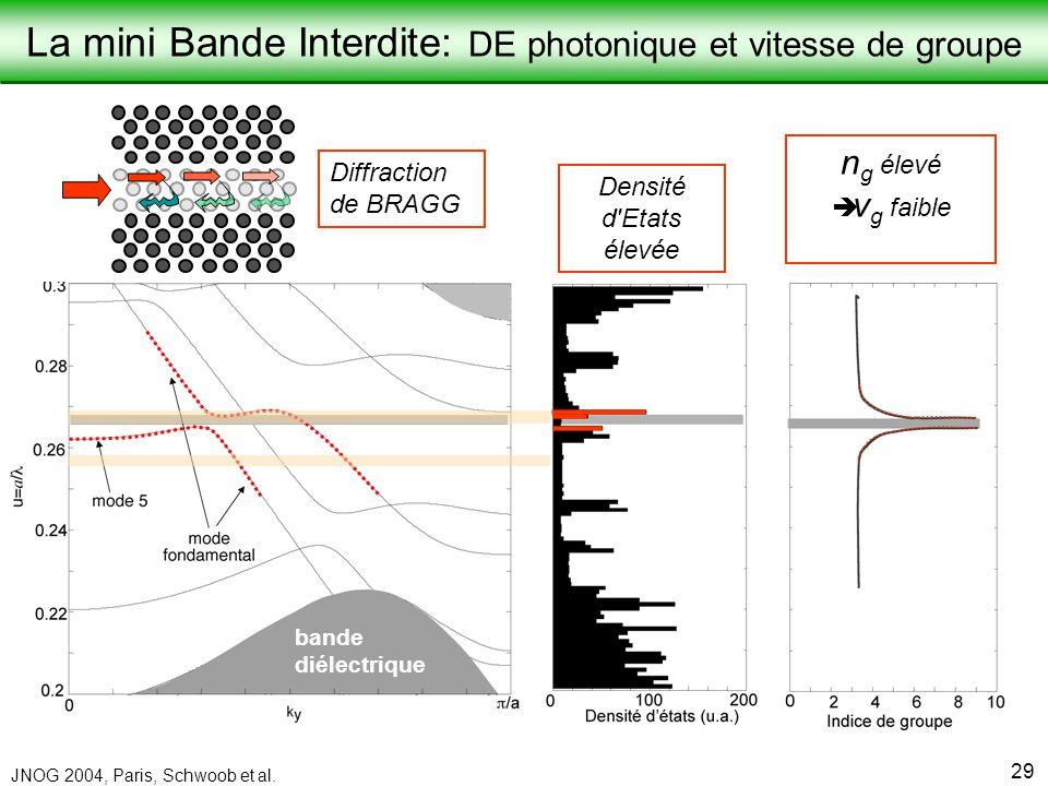 Laboratoire de Physique de la Matière Condensée JNOG 2004, Paris, Schwoob et al. 29 Diffraction de BRAGG n g élevé è v g faible Densité d'Etats élevée