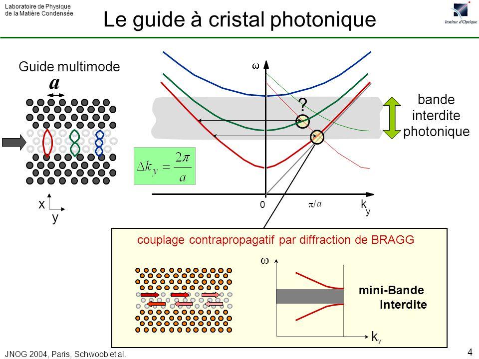 Laboratoire de Physique de la Matière Condensée JNOG 2004, Paris, Schwoob et al. 4 bande interdite photonique a ? k y 0 / a kyky mini-Bande Interdite