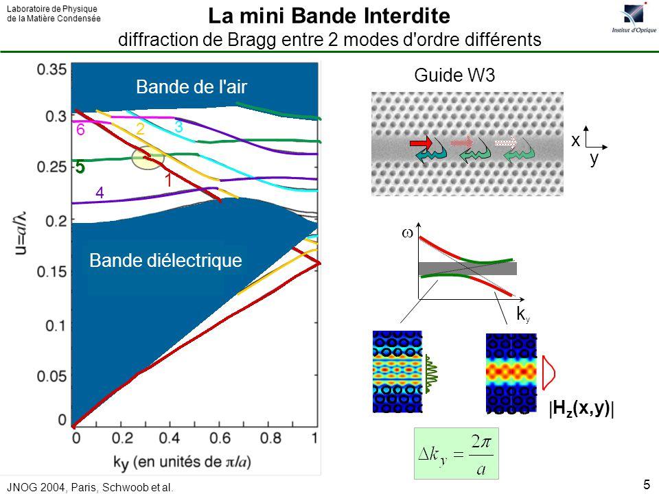 Laboratoire de Physique de la Matière Condensée JNOG 2004, Paris, Schwoob et al. 5 Bande diélectrique Bande de l'air y x 5 1 Dielectric Band Bande dié
