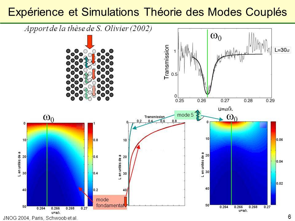 Laboratoire de Physique de la Matière Condensée JNOG 2004, Paris, Schwoob et al. 6 0 0 0 0 mode fondamental mode 5 Expérience et Simulations Théorie d
